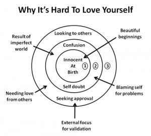 Self Love Diagram