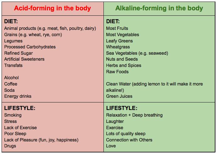 pH Balancing Food Choices