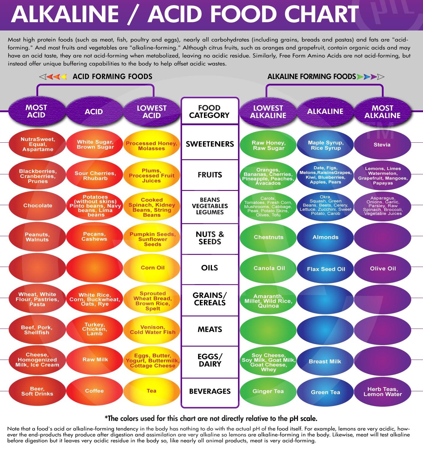 pH acid alkaline food chart