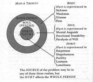 Trilogy of man