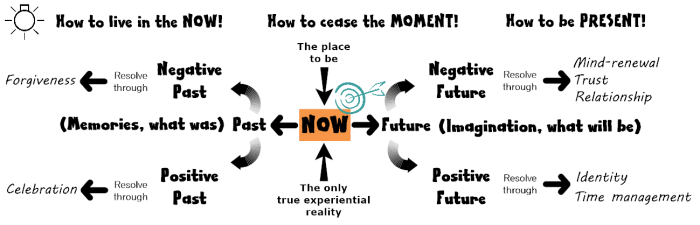 live-in-the-moment_graphic